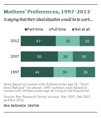 FT_Mothers_Prefs