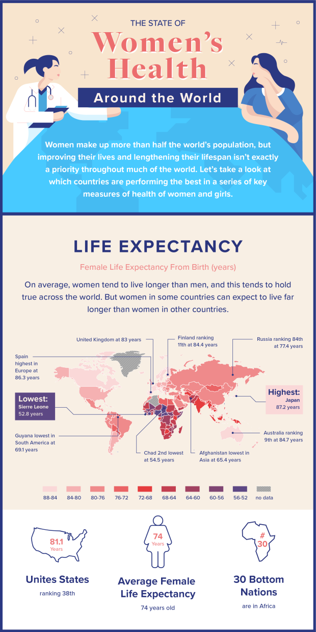 1. The state of women's health - Life Expectancy