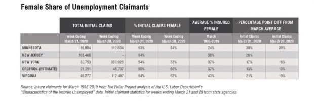 Blog_female share of unemployment claimants